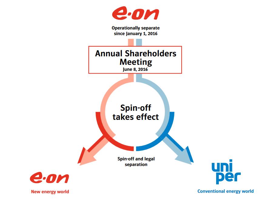 Eon Uniper Aktie