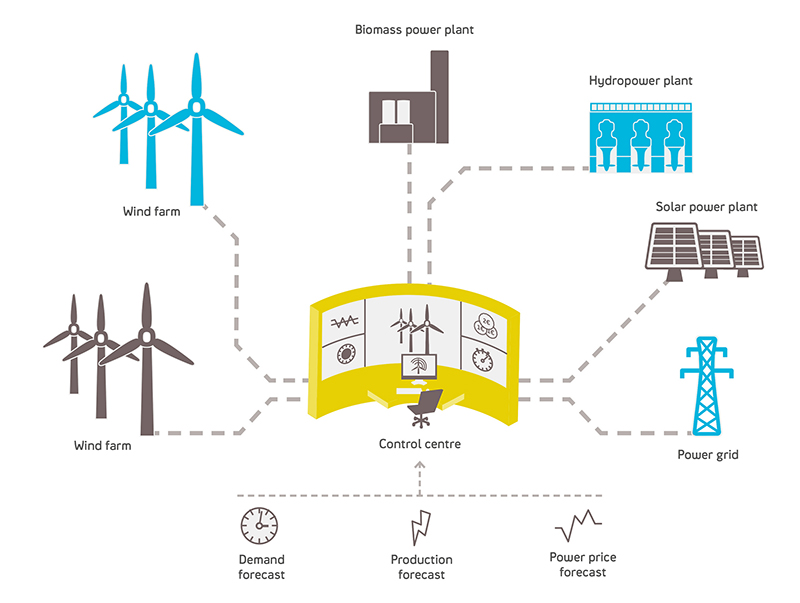the digitalisation of the energiewende