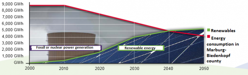 County of Marburg-Biedenkopf's energy targets 2000 - 2050. Fossil vs. renewable energy consumption. Source - Energieportal Mittelhessen