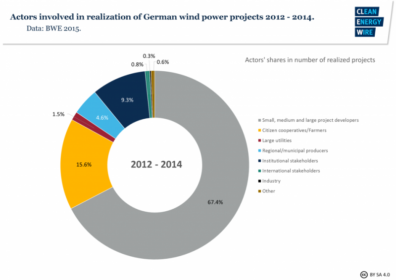 Ownership structure of German wind power projects.