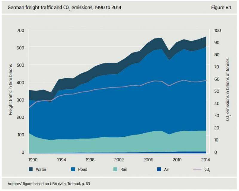 German freight traffic and CO2 emissions 1990-2014. Source - Agora Verkehrswende 2018.