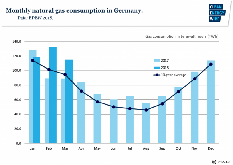 Graph depicting the monthly use of natural gas in Germany in 2017. Data source - BDEW 2018.