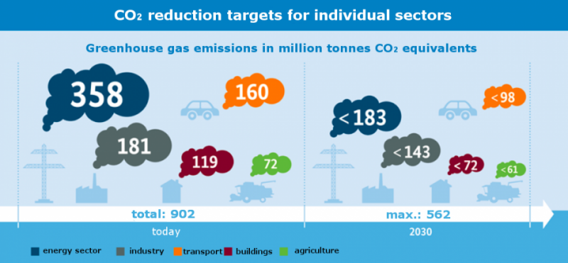 German Climate Action Plan 2050 - Sector targets infographic