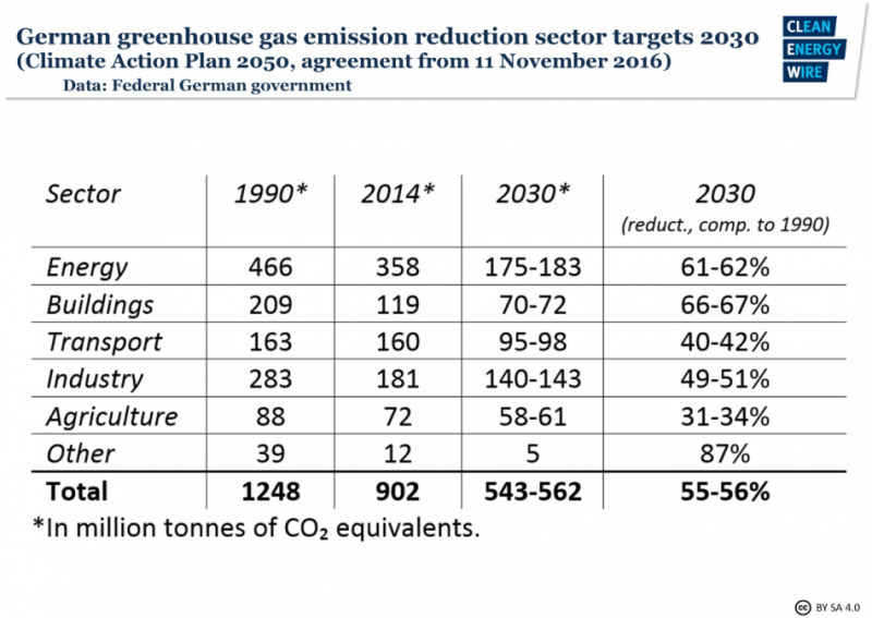 German greenhouse gas emission reduction sector targets for 2030, from Climate Action Plan 2050. Data source - Federal German government.