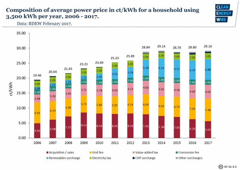 Figure 1 | Composition of average household power prices 2006 - 2017. Source - BDEW 2017.