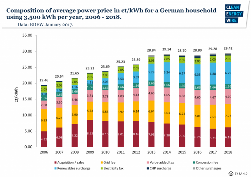 Figure 2| Composition of average household power price 2006 - 2018. Source - BDEW, 2018.