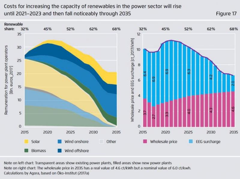 How much does Germany's energy transition cost?   Clean