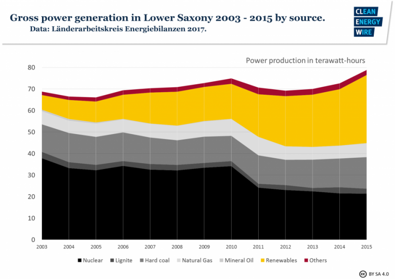 Gross power generation in Lower Saxony 2003-2015 by source. Source - Länderarbeitskreis Energiebilanzen 2017