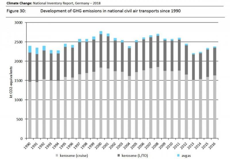 Development of German greenhouse gas emissions in national civil air transports 1990 - 2016. Source - UBA 2018.