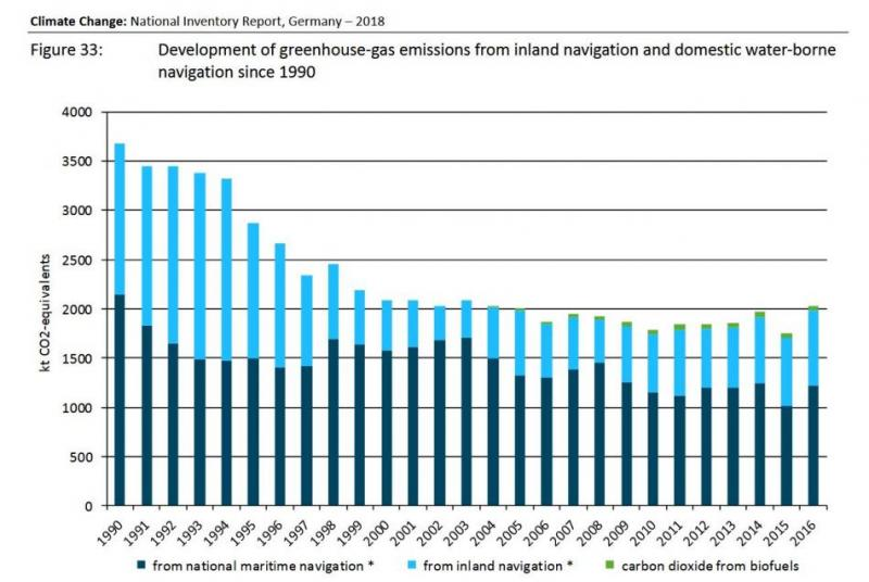 Graph showing the development of greenhouse gas emissions from domestic shipping 1990 - 2016. Source - UBA 2018.