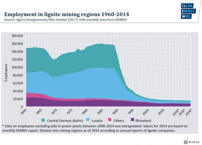 employment-lignite-mining-regions-1960-2