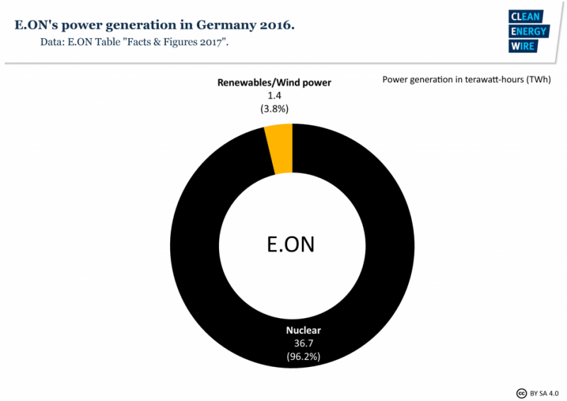 Eon power production in Germany 2016