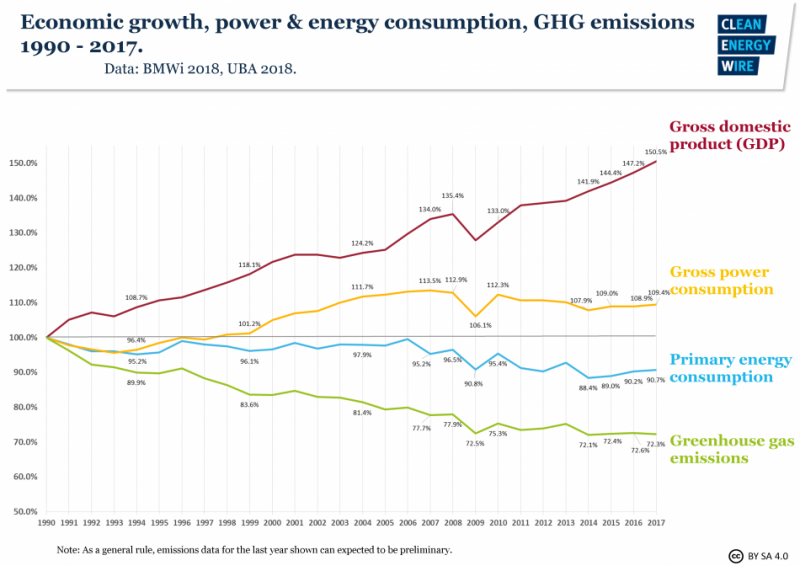Economic growth, power & energy consumption, GHG emissions 1990-2016. Data source – BMWi 2018, UBA 2018.