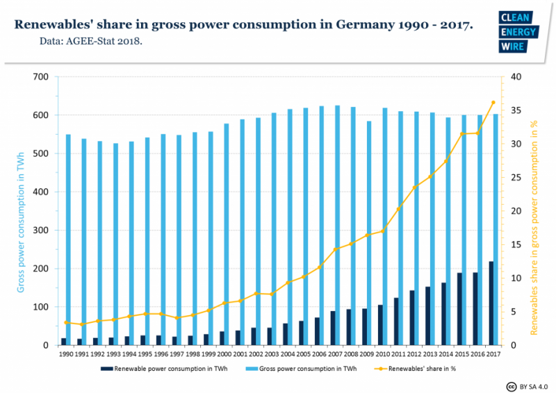 Renewables' share in gross power consumption in Germany 1990 - 2017. Source - AGEE-Stat 2018.