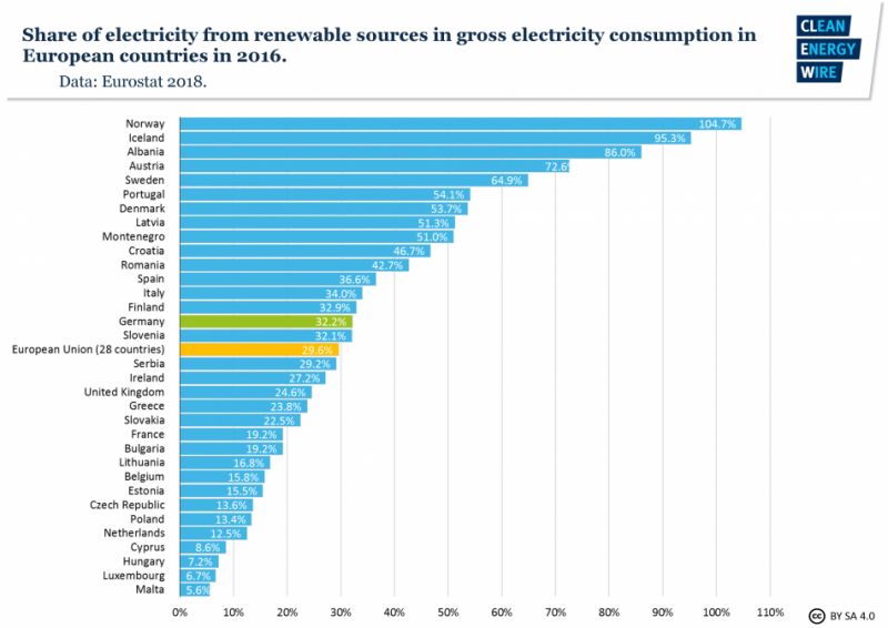 Share of electricity from renewable sources in gross electricity consumption in European countries in 2016. Source - Eurostat 2018.