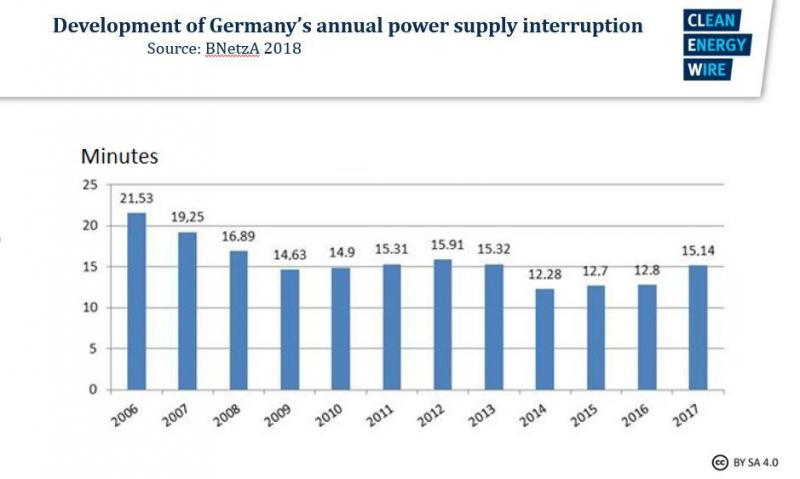 Power supply security in Germany