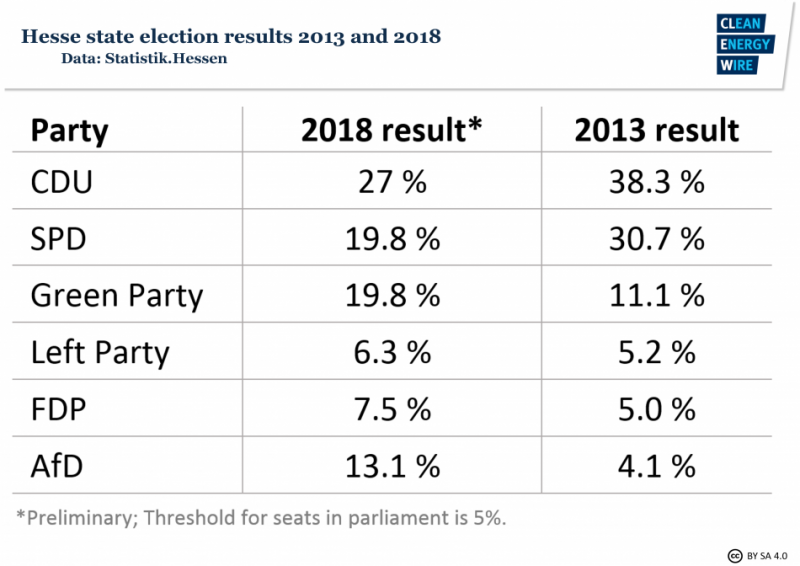 Graph shows Hesse state elections results 2013 and 2018. Source - CLEW 2018.