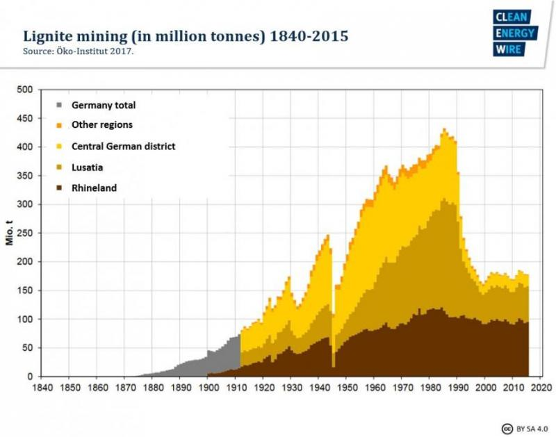 Germany's three lignite mining regions | Clean Energy Wire