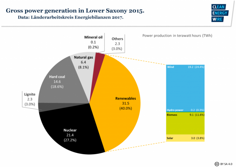 Gross power generation in Lower Saxony 2015. Source - Länderarbeitskreis Energiebilanzen 2017.