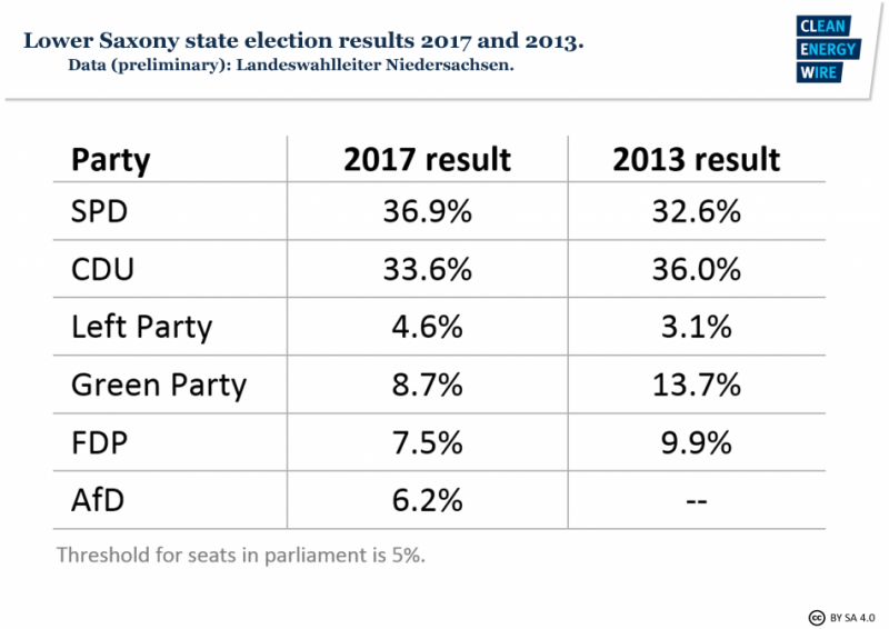 State election results 2017 and 2013, State of Lower Saxony. Source - Landeswahlleiter Niedersachsen 2017.