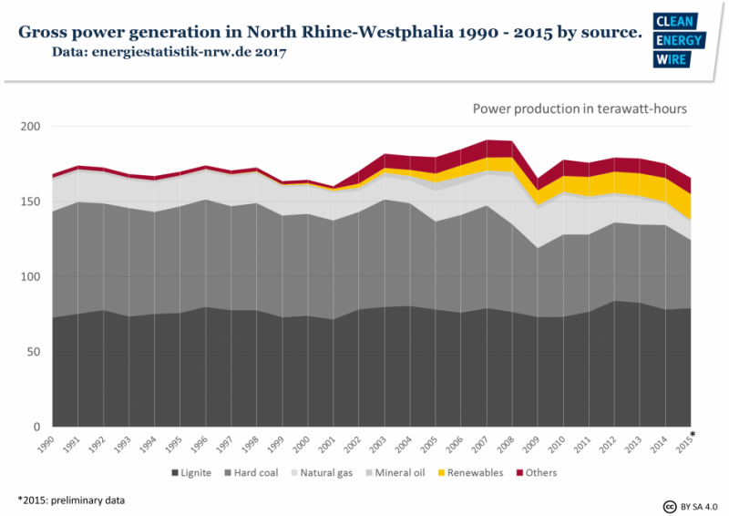 Gross power generation in North Rhine-Westphalia 1990-2015 by source. Source - energiestatistik-nrw.de 2017