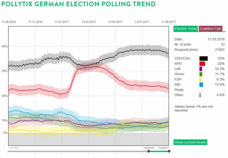 German federal elections polling trend by pollytix. Source - pollytix strategic research 2017.
