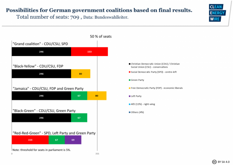 Possibilities for German government coalitions after the 2017 election, based on final results. Source - CLEW 2017.