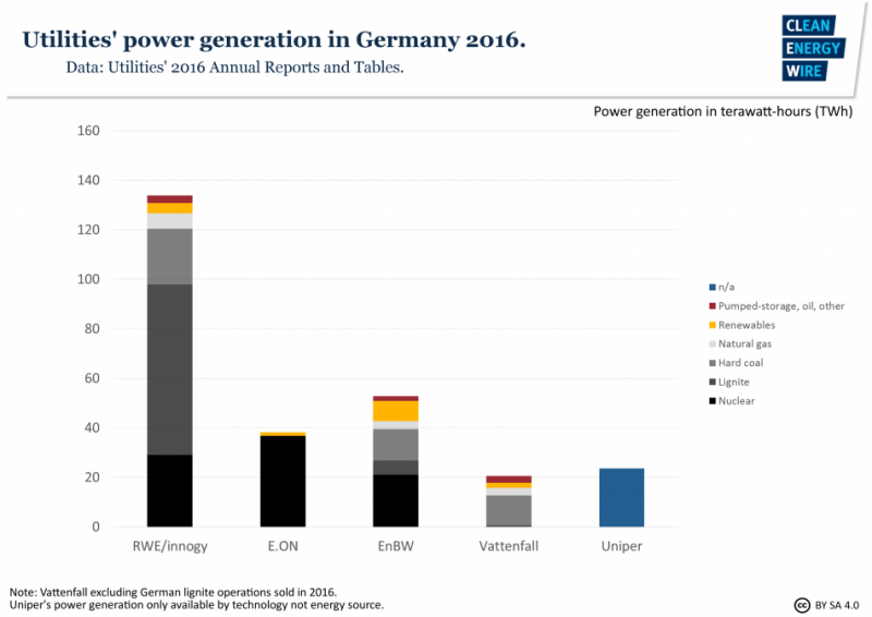 Germany's largest utilities at a glance | Clean Energy Wire