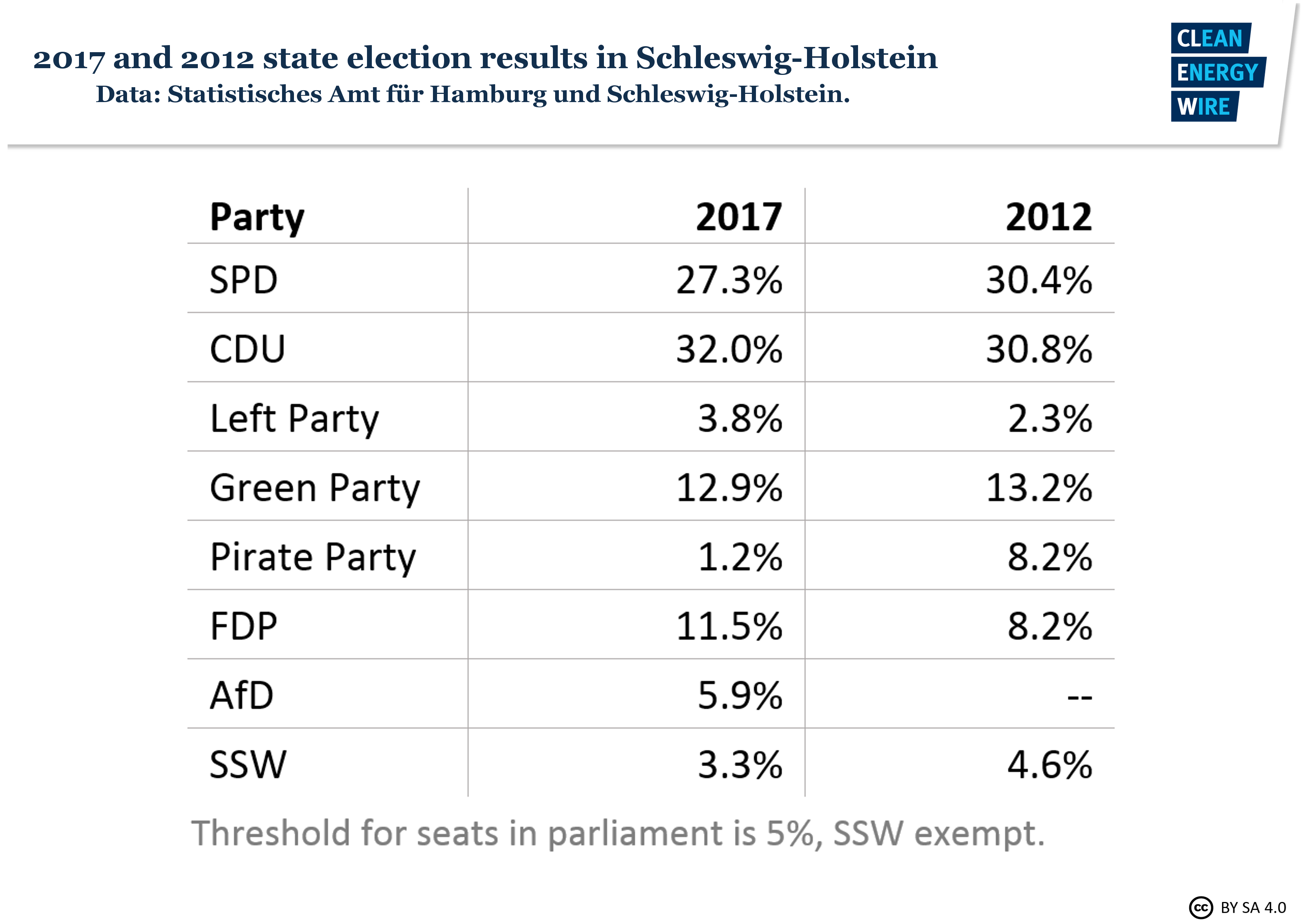 Facts on the German state elections in Schleswig-Holstein | Clean ...