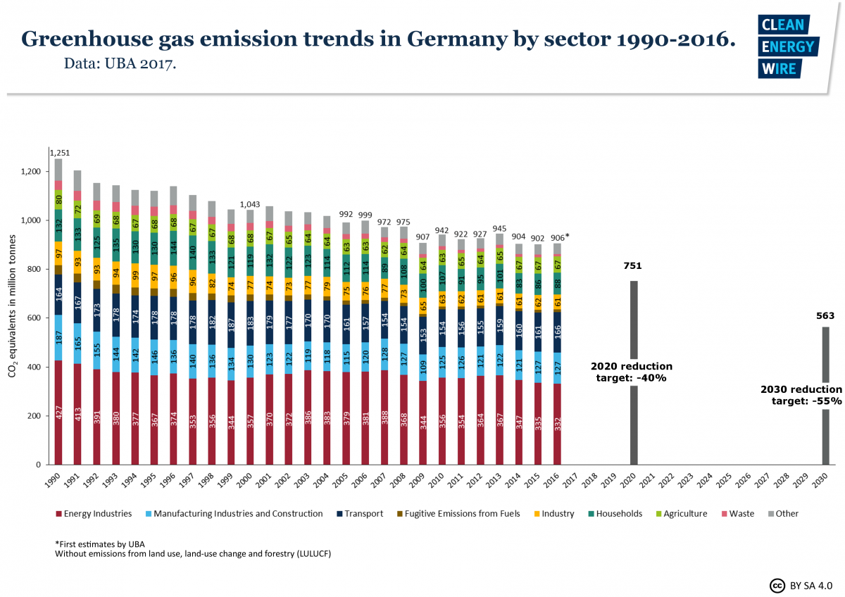 Greenhouse gas emission trends in Germany by sector 1990 - 2016. Data source - UBA 2017.