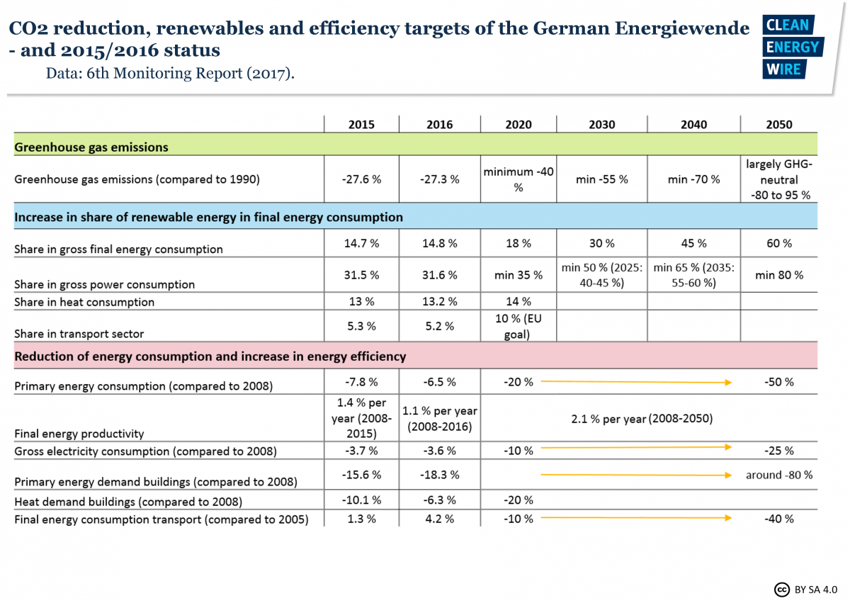 Energiewende targets for Germany and 2015/2016 status. Data source - BMWi 2018.