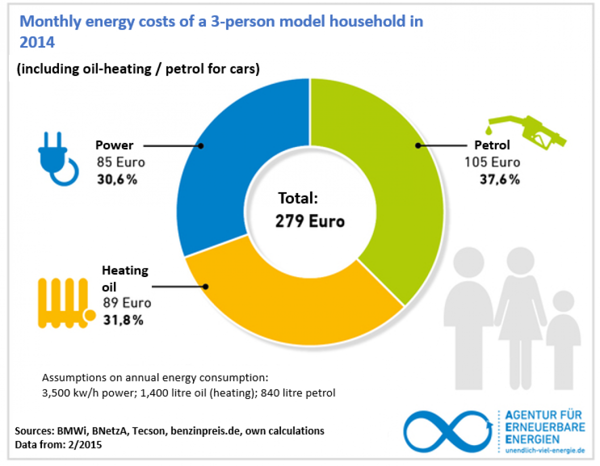 Energiewende effects on power prices, costs and industry - in charts ...