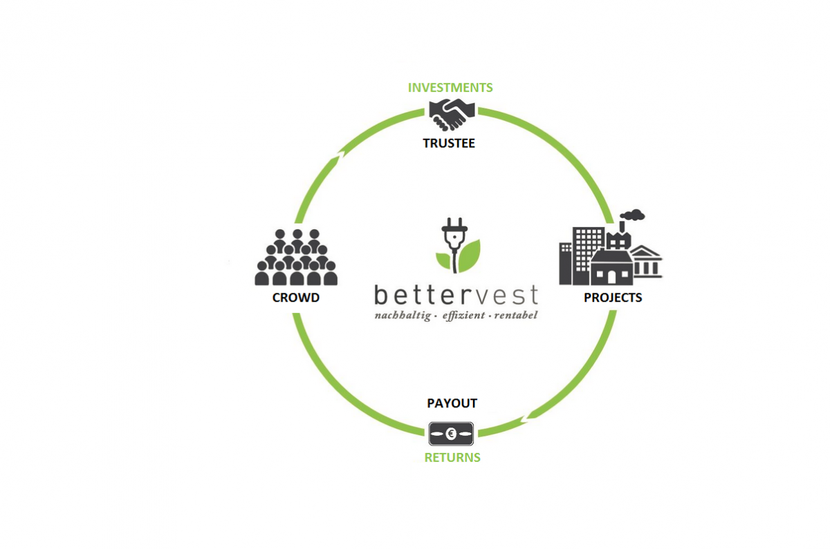 Energy for the crowd: Bettervest links small-scale investors with straightforward clean energy projects.