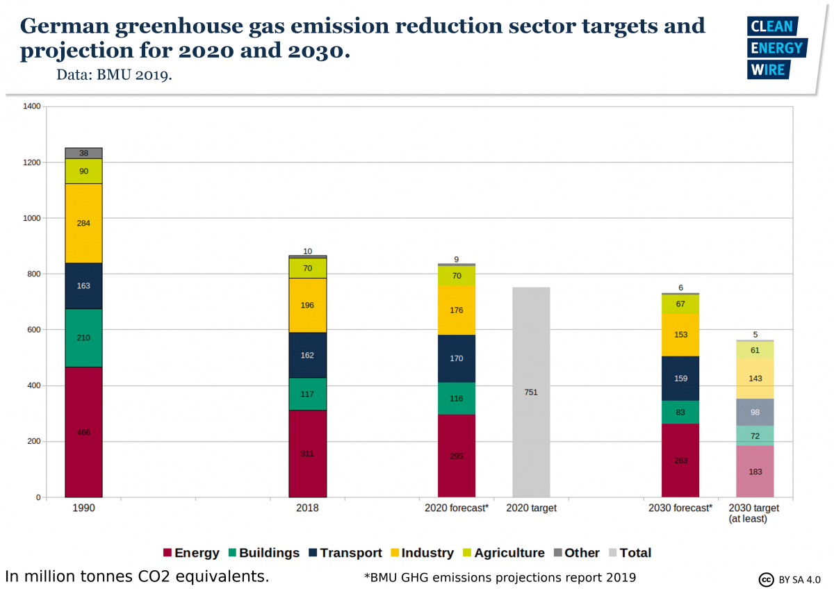 Graph shows German greenhouse gas emission reduction sector targets and projection for 2020 and 2030. Graph: CLEW 2019.