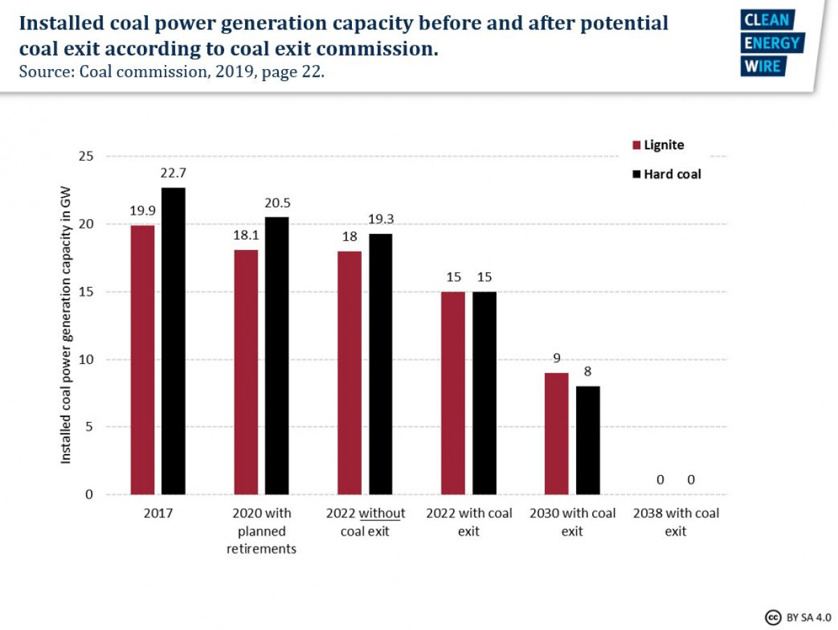 Coal in Germany | Clean Energy Wire