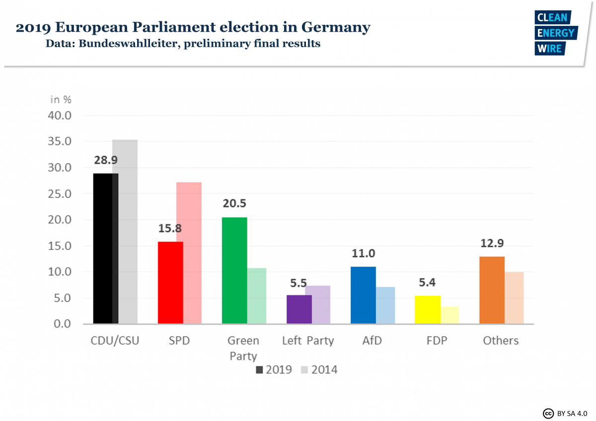 Graph shows results of 2019 EU election in Germany. Source: CLEW 2019.