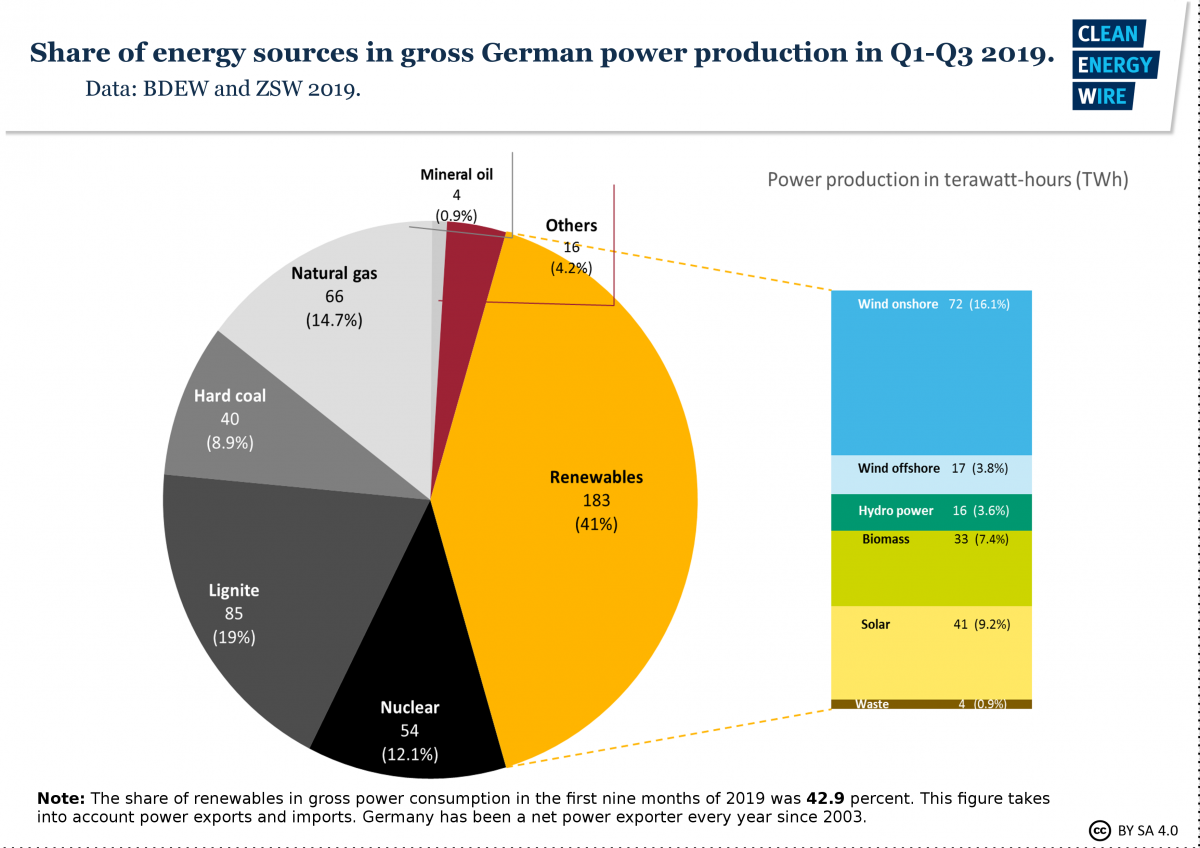 Image shows share of renewables in German power production in 2019. Graph: CLEW 2019.