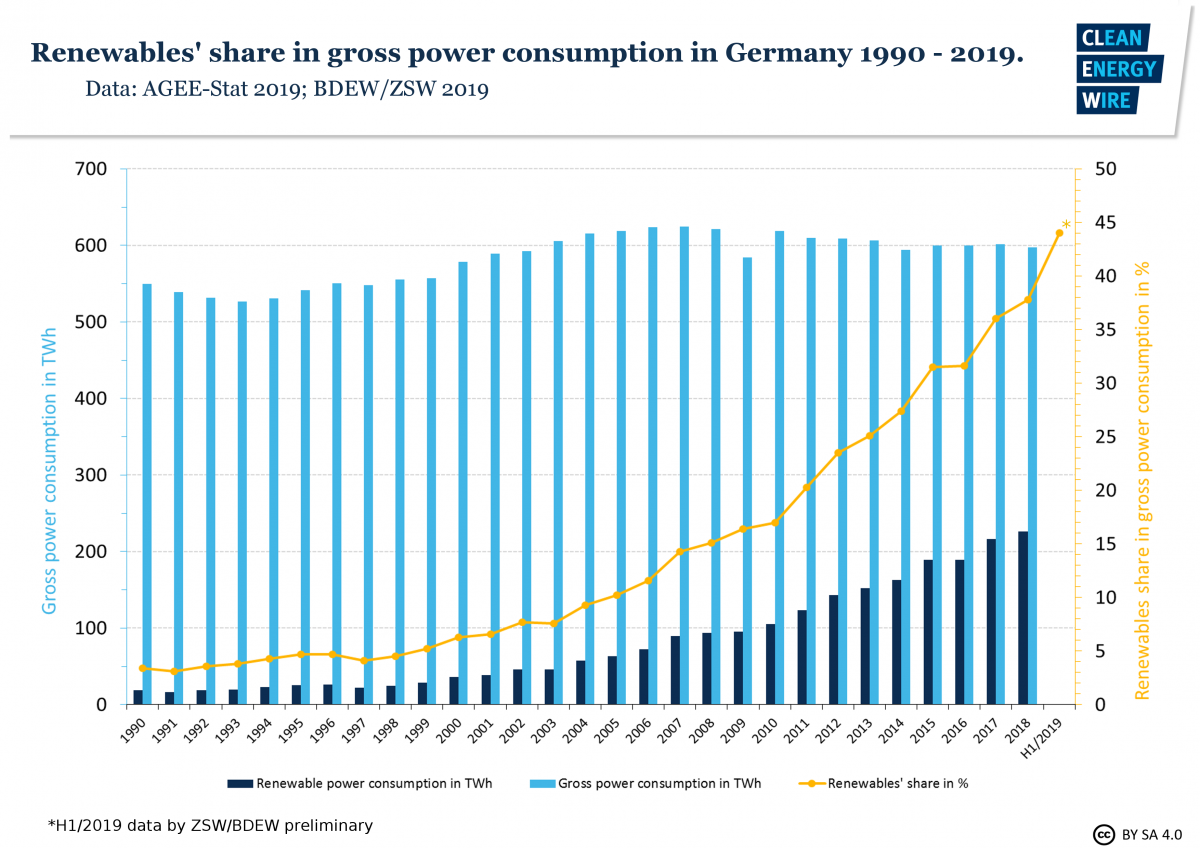 Graph shows renewables share in gross power consumption in Germany 1990-2019. Source: CLEW 2019.