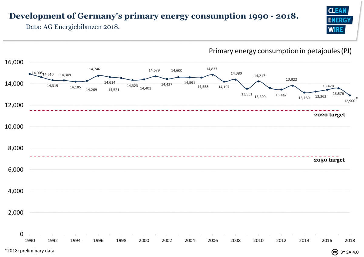 Graph shows the development of Germany's primary energy consumption 1990-2018. Graph: CLEW 2018.