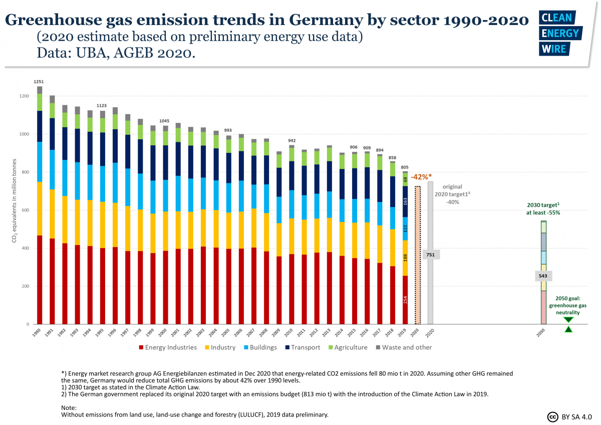 Graph shows German greenhouse gas emissions by sector 1990-2019, includes preliminary data on 2020. Source: CLEW.