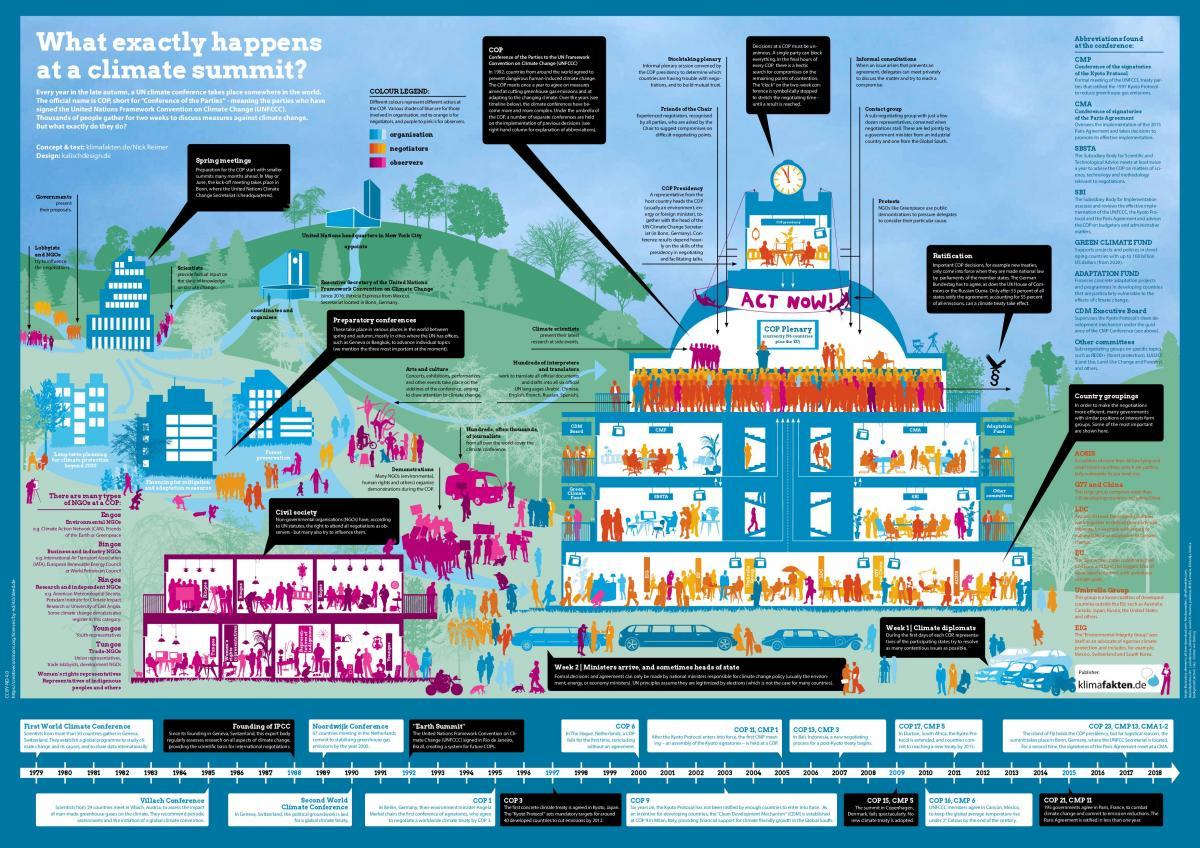 Infographic that explains processes, content and actors at a UN climate conference. Source: klimafakten.de 2017.