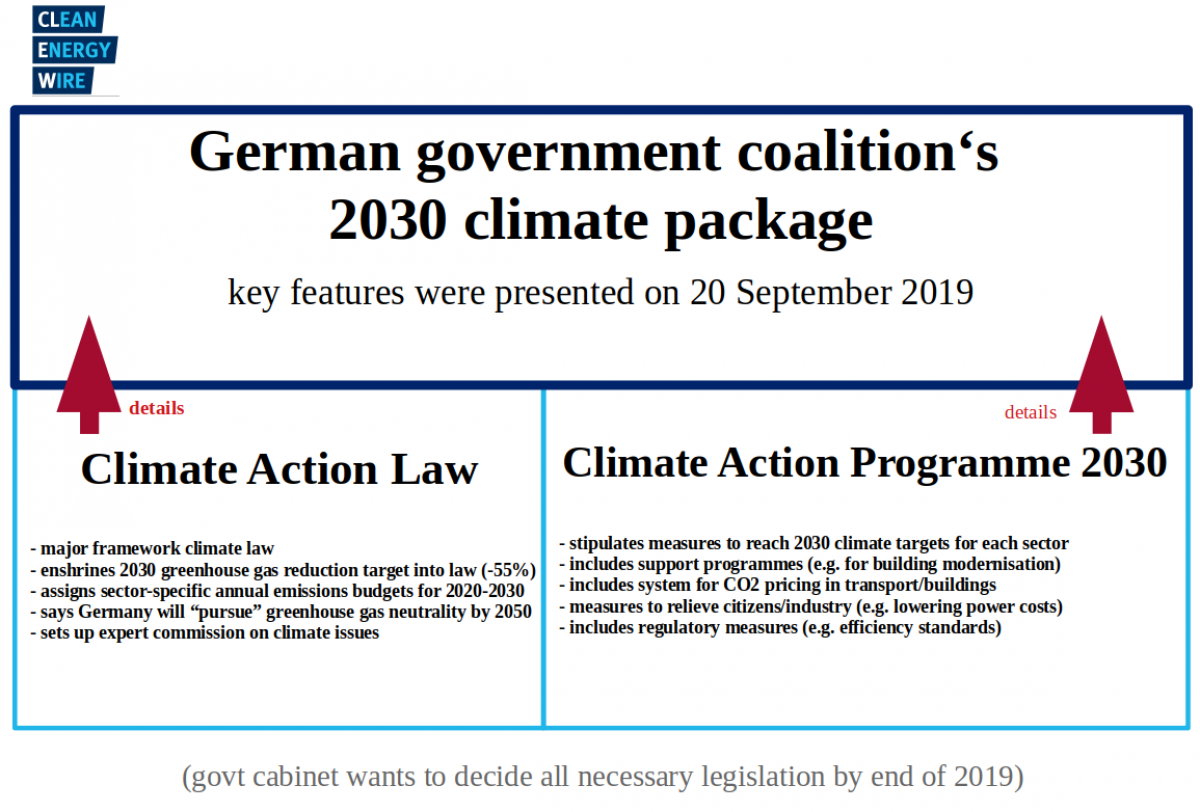 Germany S 2030 Climate Action Package Clean Energy Wire