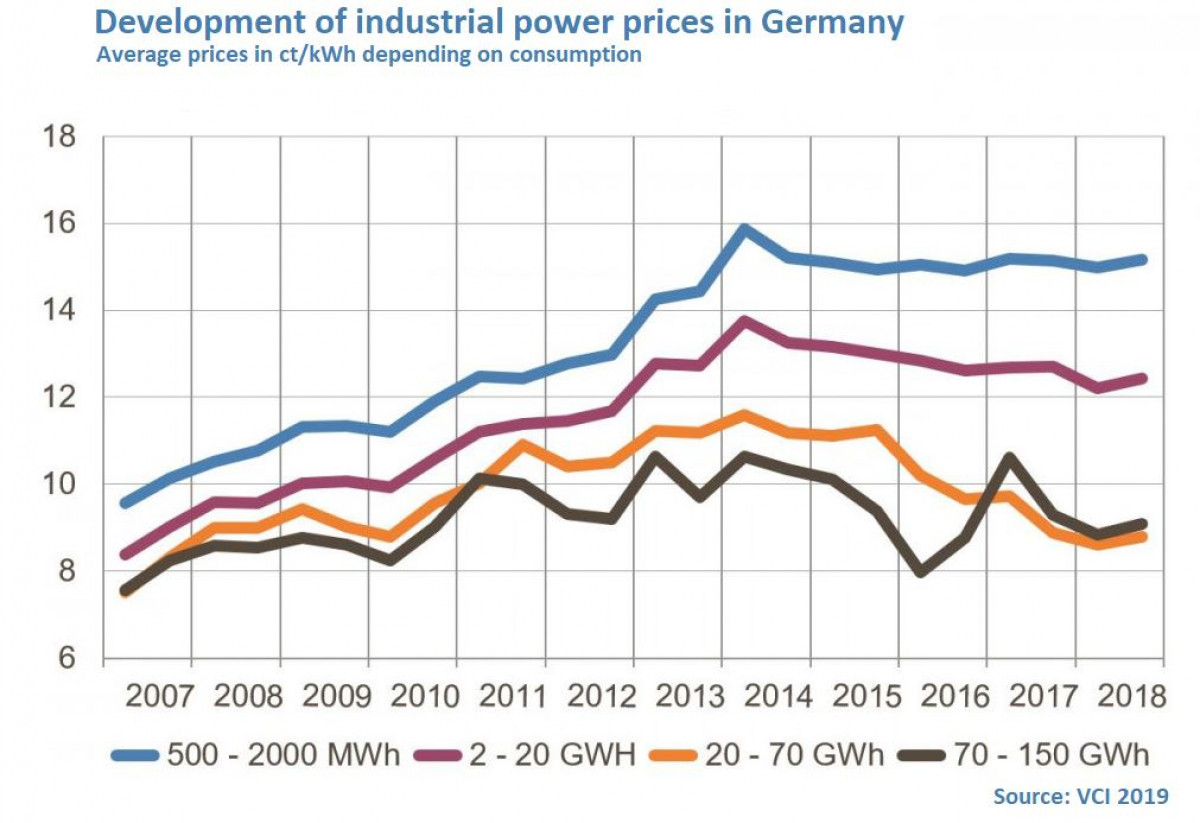 Industry power prices in Germany Extremely high – and low   Clean ...