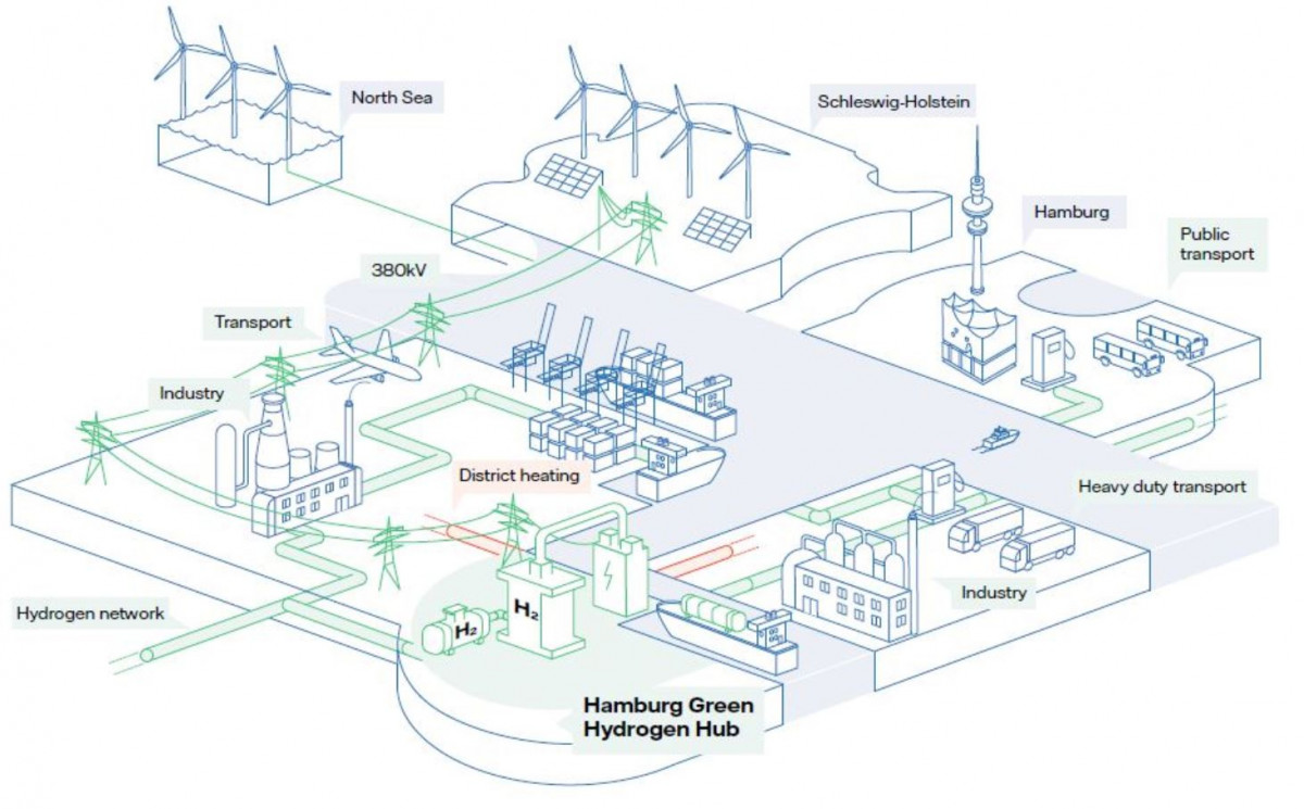 Retired coal plant in Germany to be converted to green hydrogen site |  Clean Energy Wire | Hydrogen Power Plant Diagram |  | Clean Energy Wire
