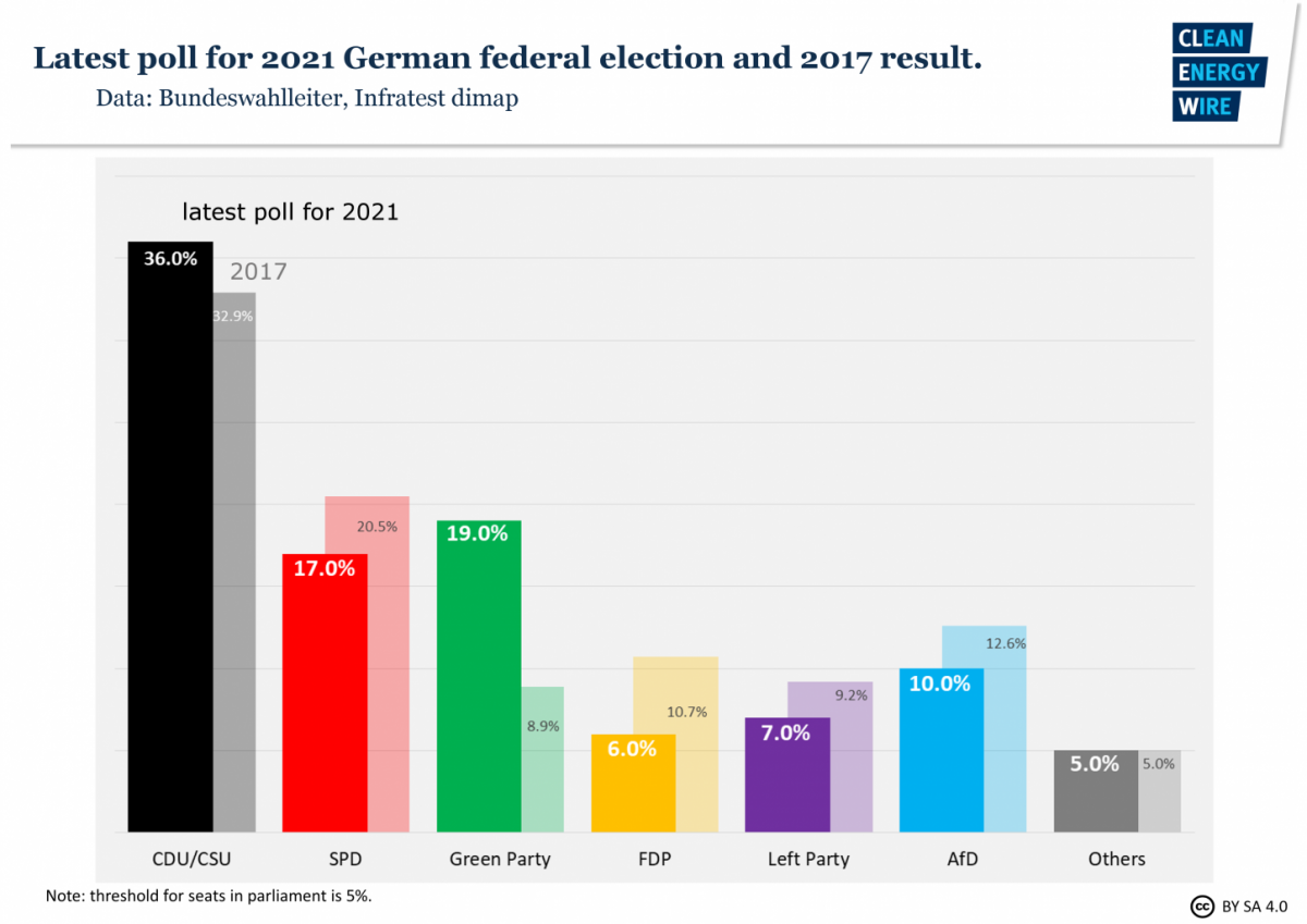 Germany faces packed election year as voters weigh climate against ...