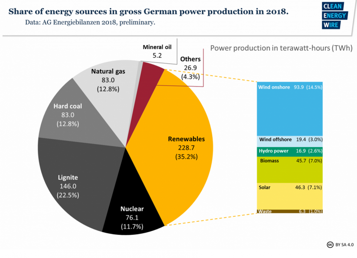 New Government Report Suggests 1 In 40 >> German Commission Proposes Coal Exit By 2038 Clean Energy Wire