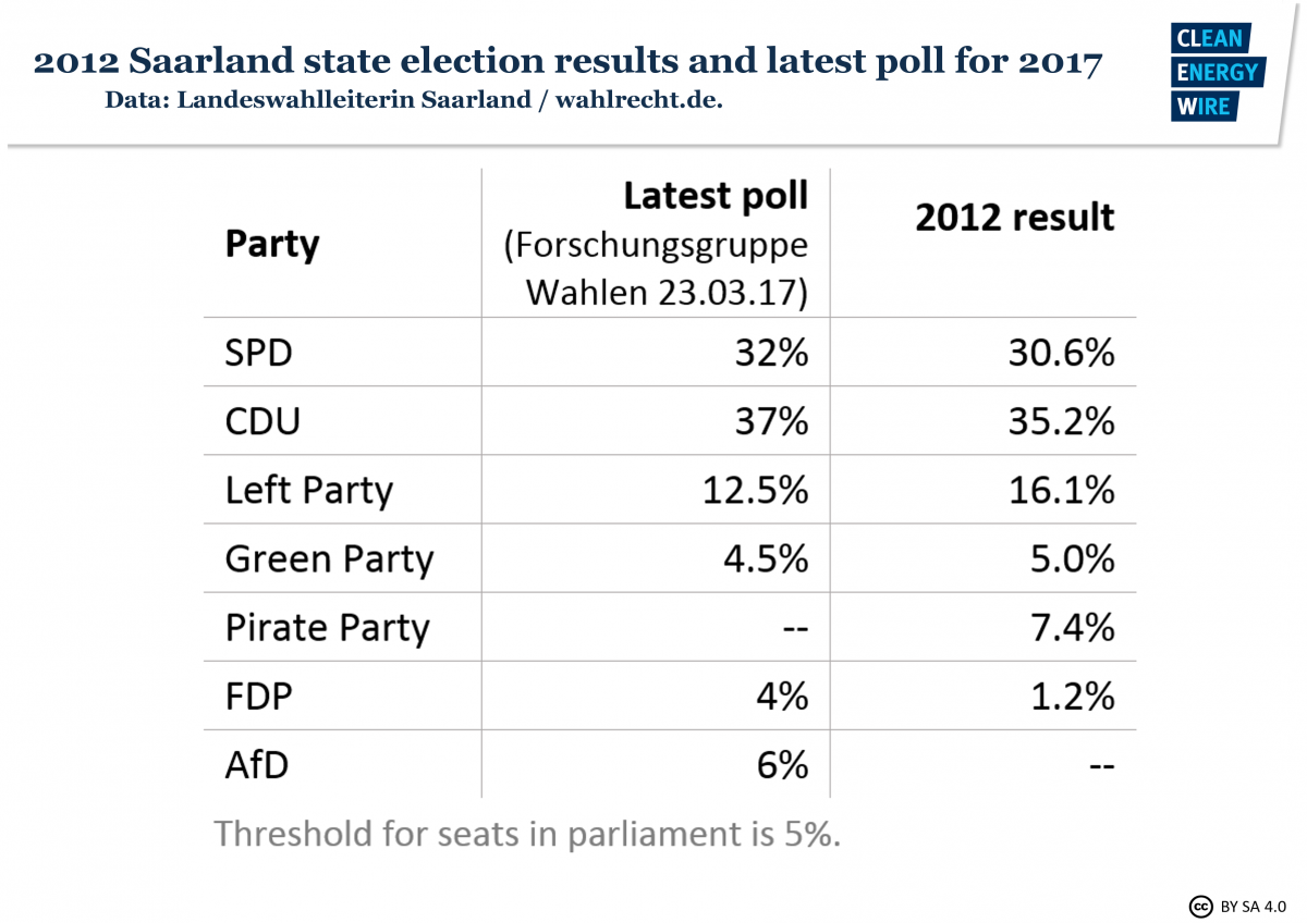 2012 Saarland state election results and latest poll for 2017. Source - Landeswahlleiterin / wahlrecht.de 2017.