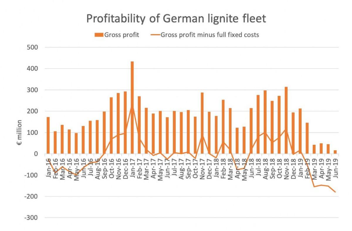 Graph show modelled profitability of German lignite power plant fleet. Source: Sandbag 2019.