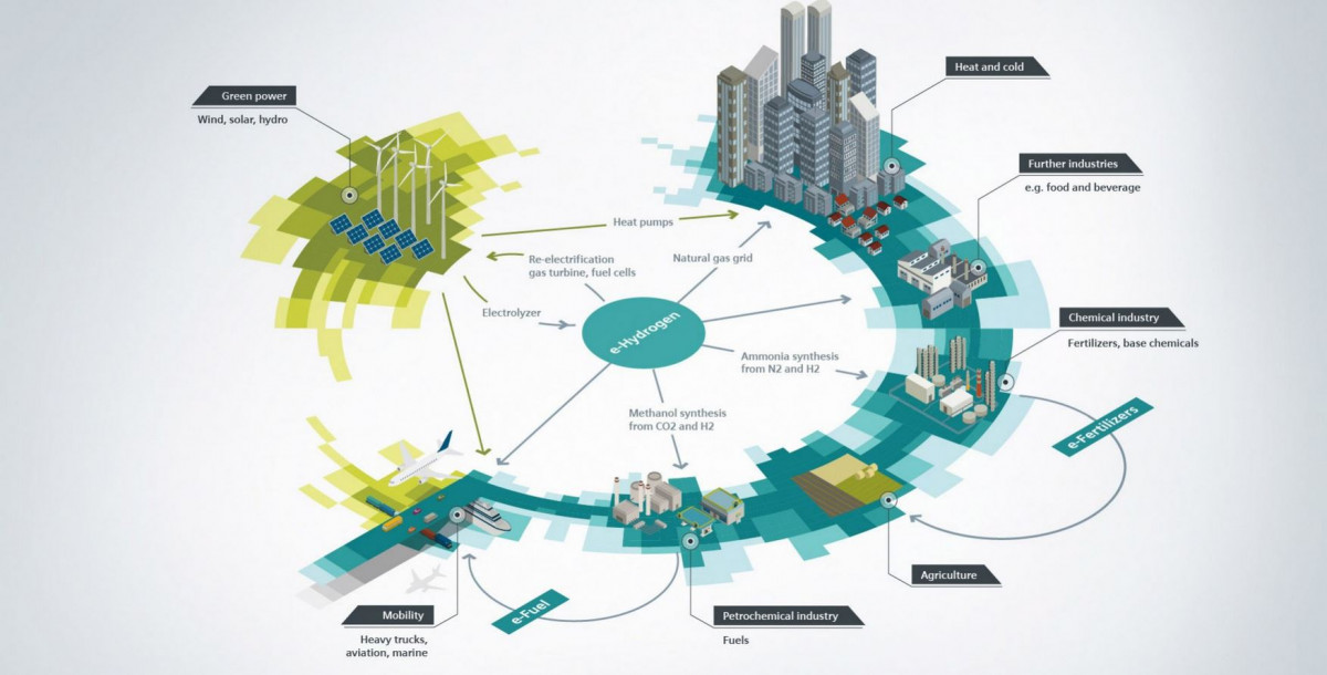 Green hydrogen is considered essential to decarbonise many sectors. Image by Siemens