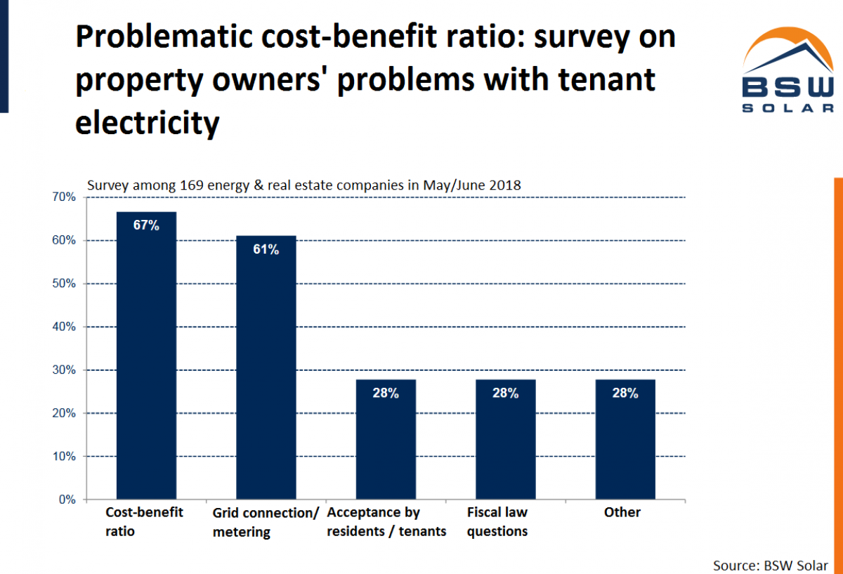 Tenant electricity - feeble start for Germany's